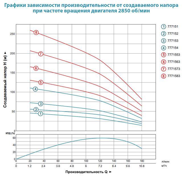 Центробежный скважинный бытовой насос Aquatica 777153; 1.5кВт; H=77м; Q=10.8 м³/ч; Ø96мм характеристики