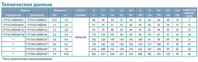 Центробежный скважинный бытовой насос Aquatica 777153; 1.5кВт; H=77м; Q=10.8 м³/ч; Ø96мм сравнение