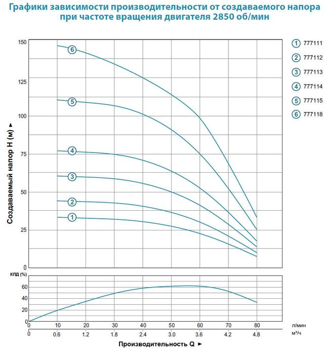 Центробежный скважинный бытовой насос Aquatica 777114; 0.75кВт; H=78м; Q=4.8 м³/ч; Ø94мм характеристики