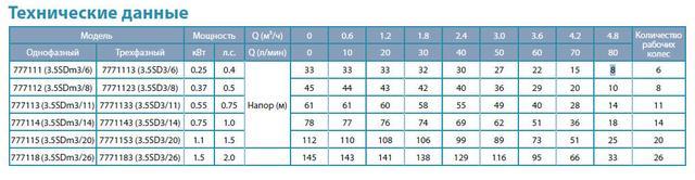 Центробежный скважинный бытовой насос Aquatica 777114; 0.75кВт; H=78м; Q=4.8 м³/ч; Ø94мм сравнение