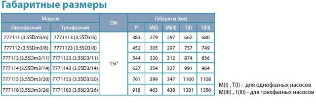 Центробежный скважинный бытовой насос Aquatica 777114; 0.75кВт; H=78м; Q=4.8 м³/ч; Ø94мм габаритные размеры