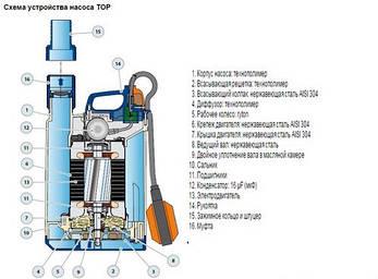 Насос погружной, дренажный Pedrollo TOP 2 Vortex (грязн. ) 5м., 370 Вт, 10,8 м3/ч, 7 м, фото 2