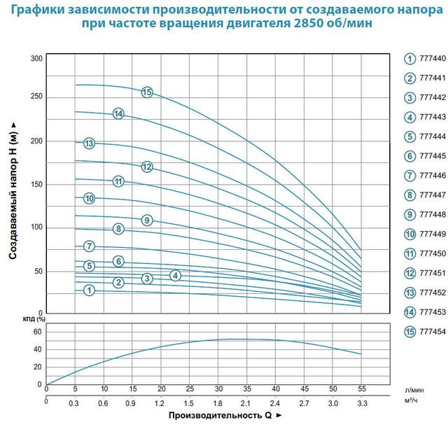 Центробежный скважинный бытовой насос Aquatica 777447; 0.75кВт; H=98м; Q=3.3м³/ч; Ø96мм размеры