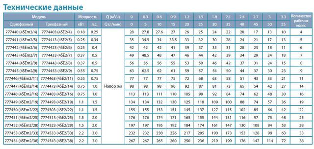 Центробежный скважинный бытовой насос Aquatica 777447; 0.75кВт; H=98м; Q=3.3м³/ч; Ø96мм сравнение