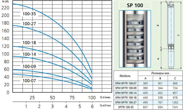 Скважинный погружной насос Speroni SPТ 100–27 (трёхфазный) напорные характеристики и размеры