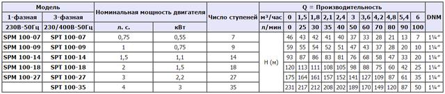 Скважинный погружной насос Speroni SPТ 100–27 (трёхфазный) характеристики