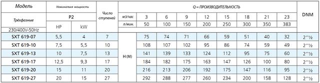 Скважинный погружной насос Speroni SXT 619–13 (трёхфазный) характеристики