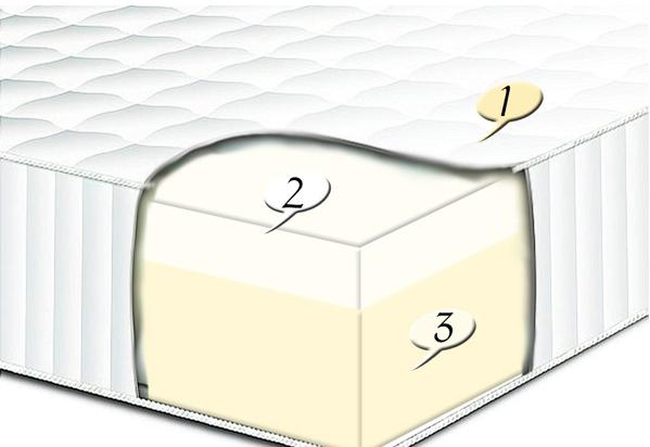 Матрас Вилена Celsius, фото 2
