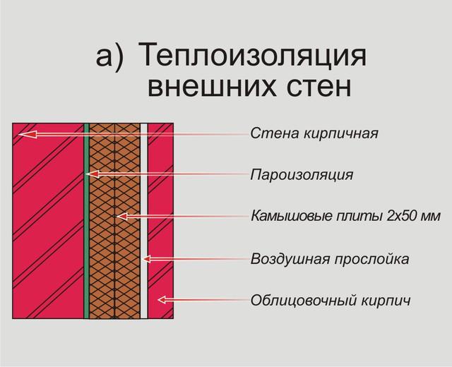 теплоизоляция внешних стен камышом