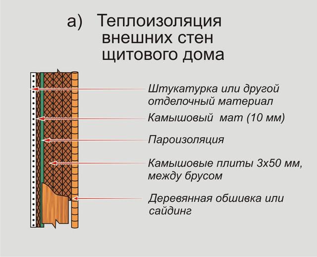 теплоизоляция внешних стен камышом щитового дома