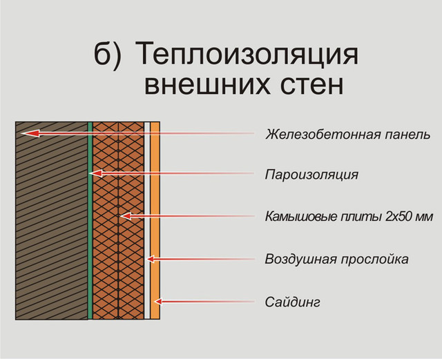 теплоизоляция внешних стен камышовыми матами