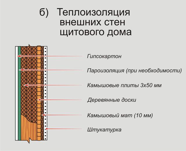 теплоизолиция стен щитового дома с помощью камыша