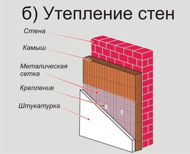 утепление стен с помощью камыша