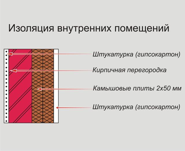 изоляция внутренних помещений с помощью материалов из камыша