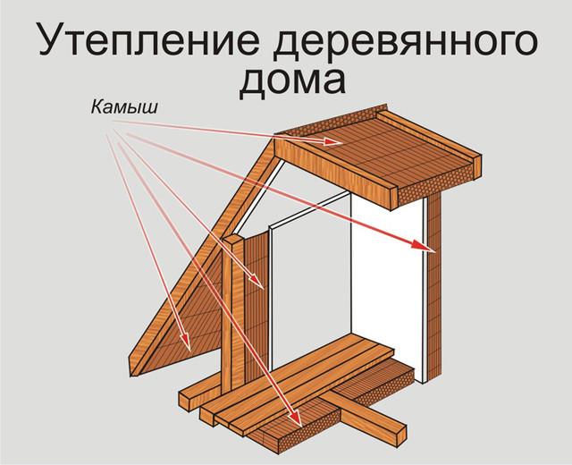 как утеплить деревянный дом с помощью камыша