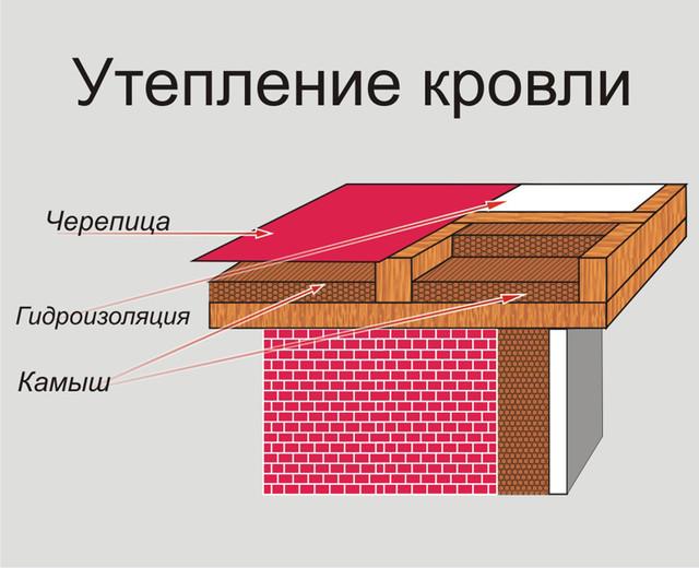 как утеплить крышу с помощью камыша