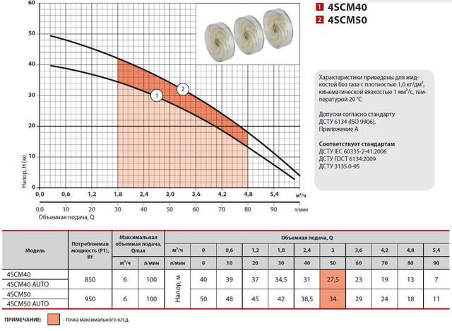 Центробежный скважинный бытовой насос Sprut 4SCM50 AUTO характеристики
