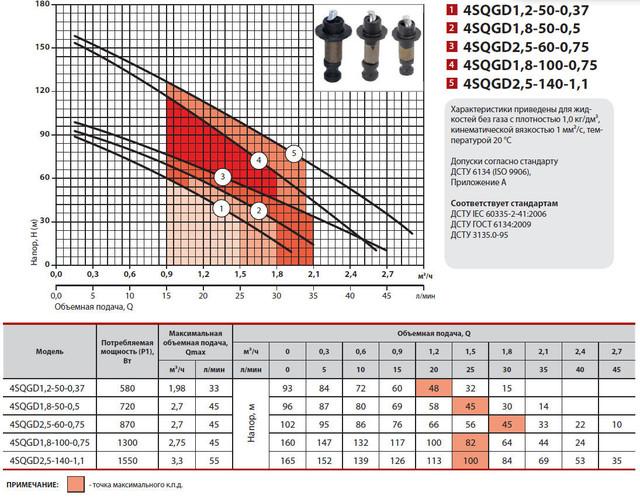 Центробежный скважинный бытовой насос Sprut 4SQGD 1.8–100–0.75 характеристики