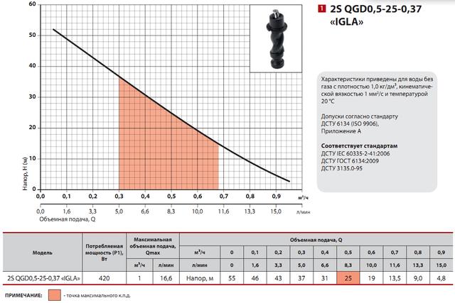 Скважинный бытовой насос Sprut 2S QGD 0.5–25–0.37 «IGLA» характеристики