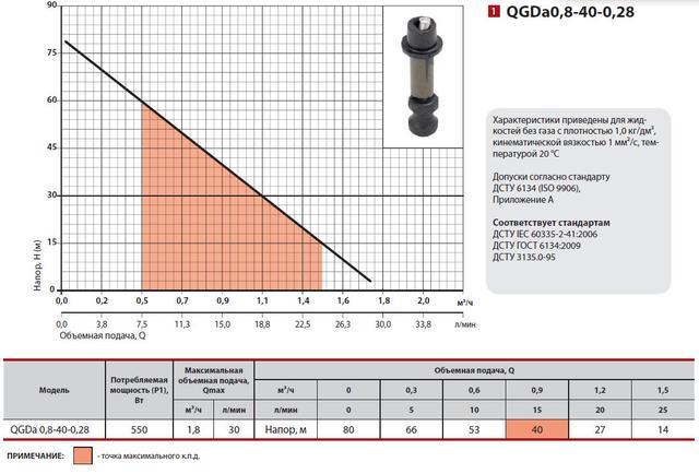 Скважинный бытовой насос Sprut QGDа0.8–40–0.28 характеристики