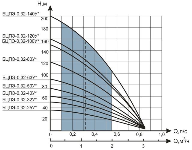 Скважинный бытовой насос Водолей БЦПЭ 0,32–25У характеристики