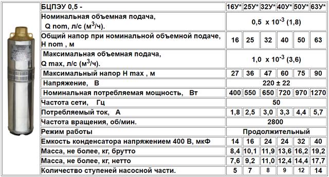 Скважинный бытовой насос Водолей БЦПЭУ 0,5–32У (диаметр 95 мм) характеристики