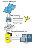 Солнечная электростанция автономного типа мощностью 300 Вт