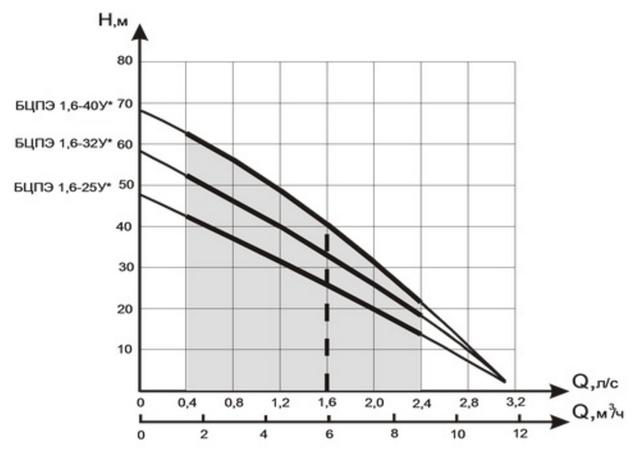 Скважинный бытовой насос Водолей БЦПЭ 1,6–25У напорные характеристики