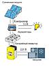 Солнечная электростанция автономного типа мощностью 600 Вт