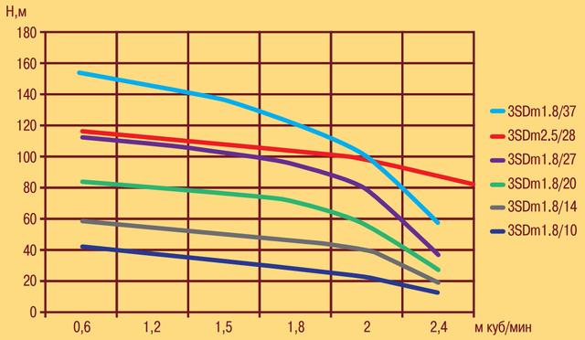 Скважинный погружной насос OPTIMA 3SDm 2.5/28 1.1 напорные характеристики