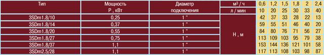 Скважинный погружной насос OPTIMA 3SDm 2.5/28 1.1 характеристики и размеры