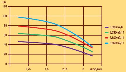 Скважинный погружной насос OPTIMA 3.5SDm2/8 0.4 характеристики