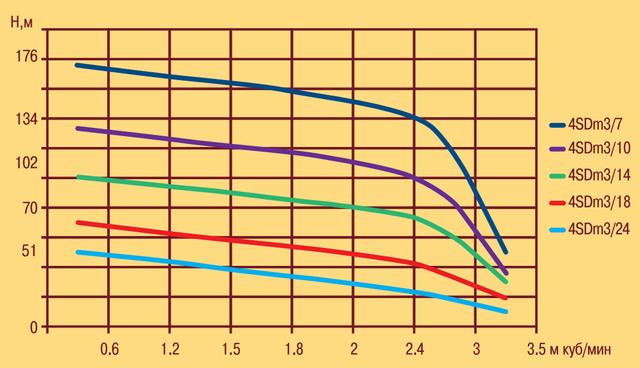 Скважинный погружной насос OPTIMA 4SDm3/10 0.75 + кабель 50 метров характеристики