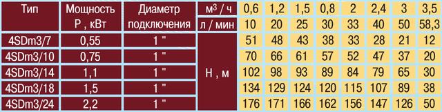 Скважинный погружной насос OPTIMA 4SDm3/10 0.75 + кабель 50 метров напорные характеристики