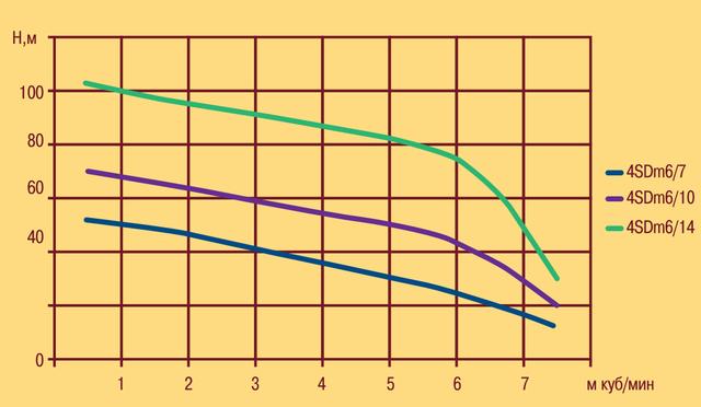 Скважинный погружной насос OPTIMA 4SDm6/10 1.1 характеристики