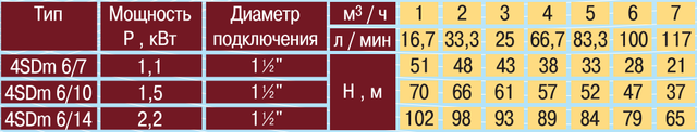 Скважинный погружной насос OPTIMA 4SDm6/10 1.1 напорные характеристики