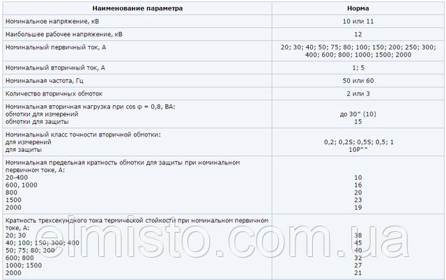 Основные технические характеристики трансформаторов ТПОЛ-10