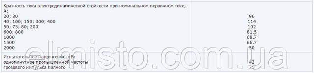 технические характеристики трансформаторов ТПОЛ-10
