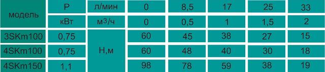 Скважинный насос VOLKS pumpe 4SKm100 0.75 (пульт + кабель 15 м) напорные характеристики