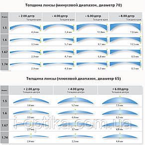 Сверхтонкие полимерные линзы ин. 1.74, фото 3