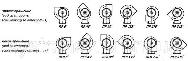 Углы поворота радиального вентилятора ВЦ 10-25-3,15 левого и правого вращения