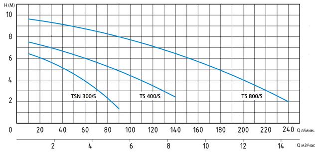 Погружной дренажный насос Speroni TS 800/S напорные характеристики