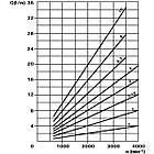 Шестеренчатий (шестерний) гідравлічний насос серія POLARIS PLP101S081E1 Pump PLP 10.1 -S0 81-E1 LBB/BA Casappa, фото 5