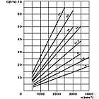 Шестерневий насос CASAPPA серія POLARIS PLP2025D003S2 Pump PLP20.25D0-03S2-LEB/EA-N, фото 6