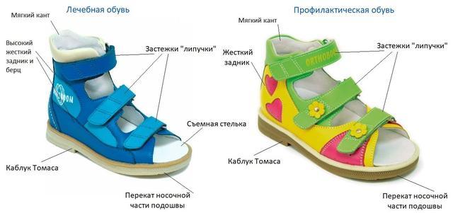 дитяче ортопедичне взуття купити