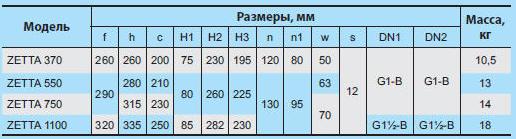 Бытовая насосная станция «Насосы + Оборудование» ZETTA 750 размеры_1