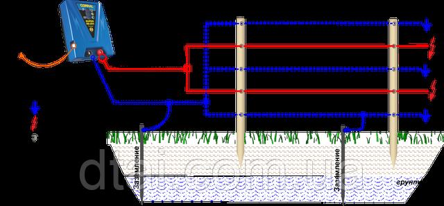 Электроизгородь с влажненными почвами