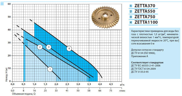 Бытовая насосная станция «Насосы + Оборудование» ZETTA 750 характеристики