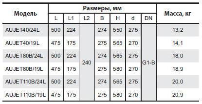 Бытовая насосная станция «Насосы + Оборудование» AUJET 40/24L размеры_1