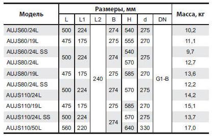 Бытовая насосная станция «Насосы + Оборудование» AUJS 110/24Lss размеры_2